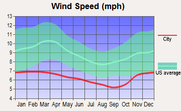 Average wind, Sequim, WA