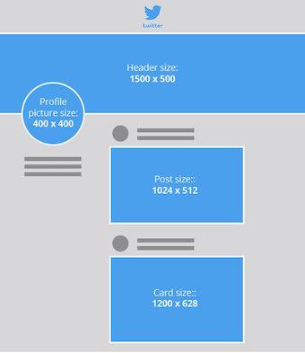 Dimensiuni imagini Twitter