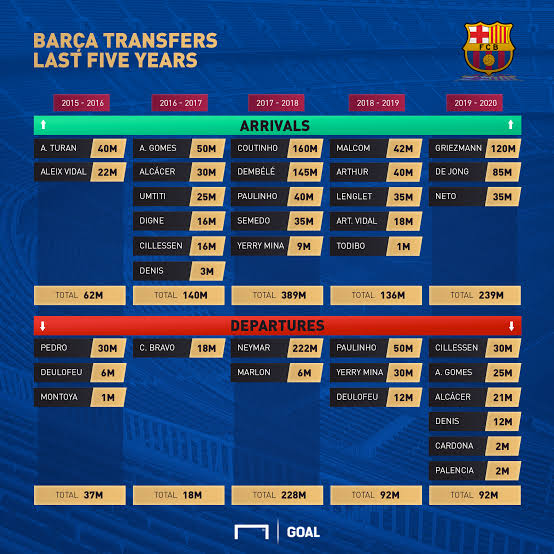 Last five years signings of Barcelona