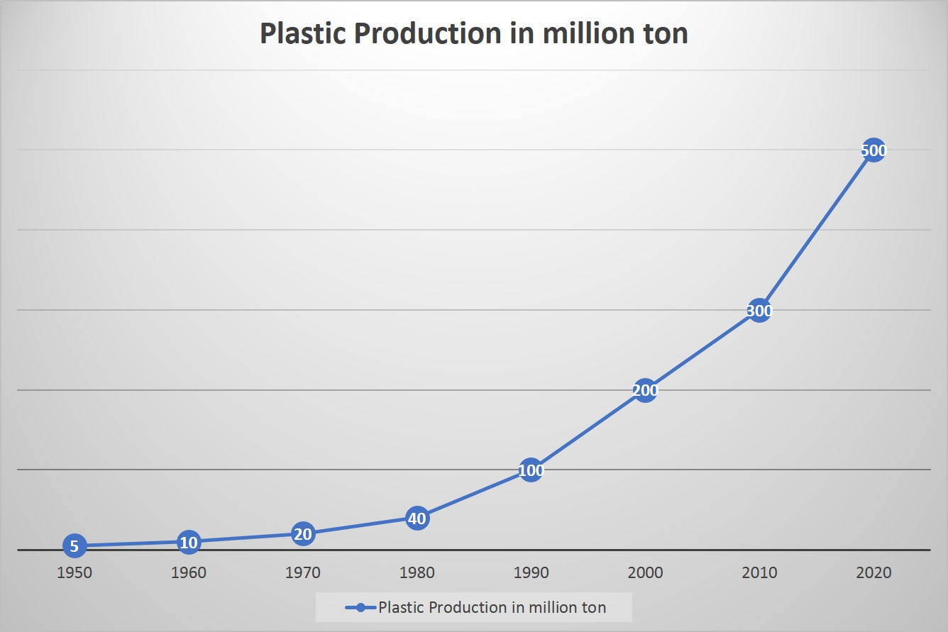 Plastic production 1950 - 2020 Plastic Pollution during Sailing in Barcelona