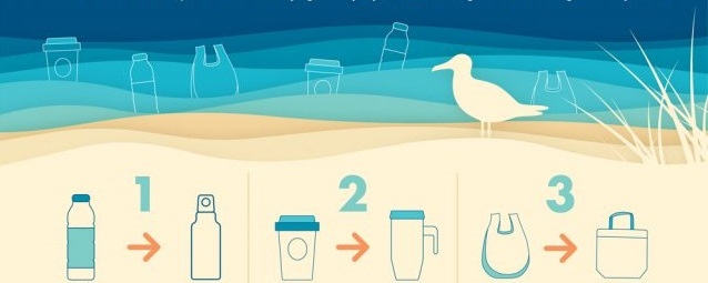 marine biodegradable plastic use multi cups bottle and bags are the solution