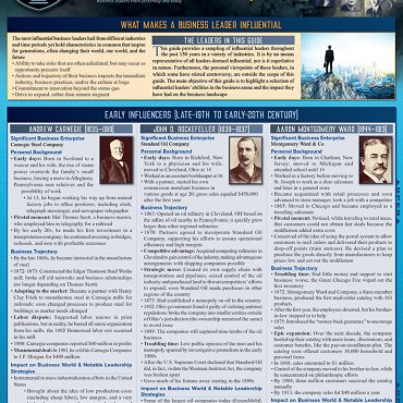 Quick Study QuickStudy Business 101: Influential Leaders to Know Laminated Study Guide BarCharts Publishing Business Reference Cover Image