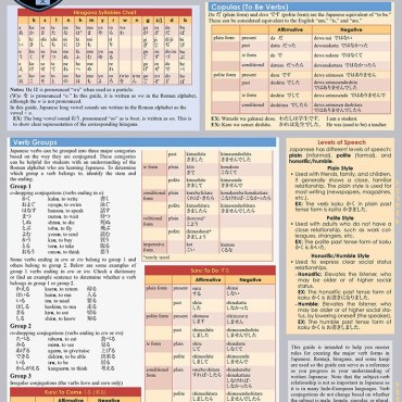 Quick Study QuickStudy Japanese Verbs Laminated Study Guide BarCharts Publishing Foreign Language Reference Cover Image