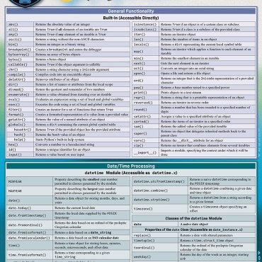 Quick Study QuickStudy Python Standard Library Laminated Reference Guide BarCharts Publishing Computer Programming /Coding Language Outline Cover Image