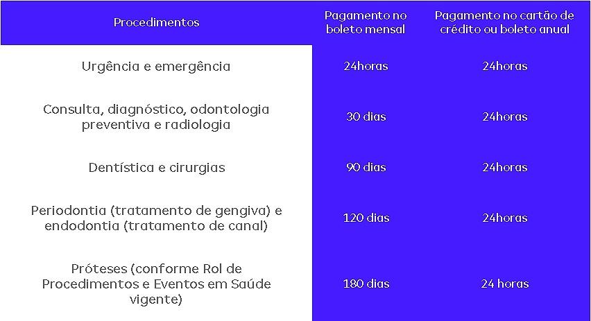 tabela-de-carência-amil-dental-50-ne