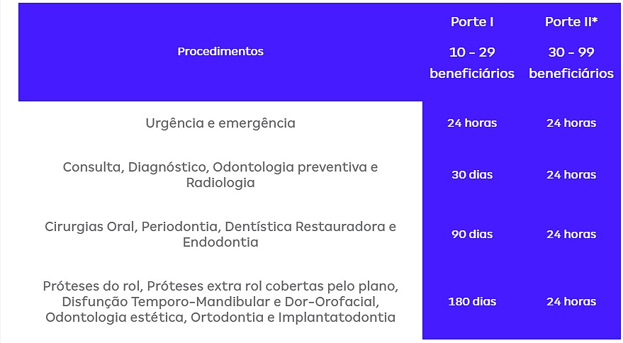 carência-amil-dental-p7000
