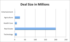 Barenberg Capital Partners. Deal Size by Industry.