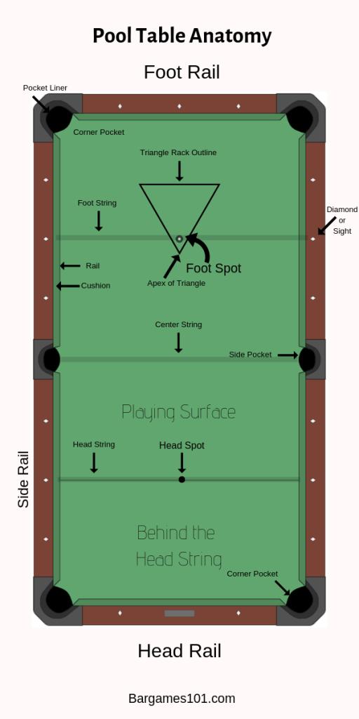 Pool Table Anatomy