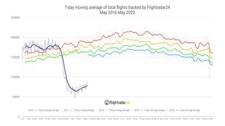queda no número de voos com a pandemia