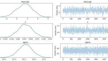 Bayesian Logistic Regression in Python using PYMC3 - Barnes Analytics
