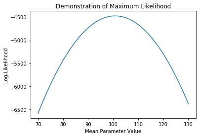 A plot showing the  likelihood function holding the standard deviation parameter fixed at 15. Demonstrating that the maximum likelihood for this parameter occurs at about 100.