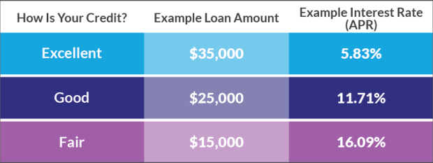 Borrowell Personal Loan Rates