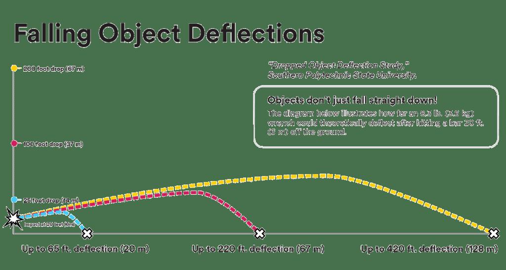 Falling Object Deflection Graph