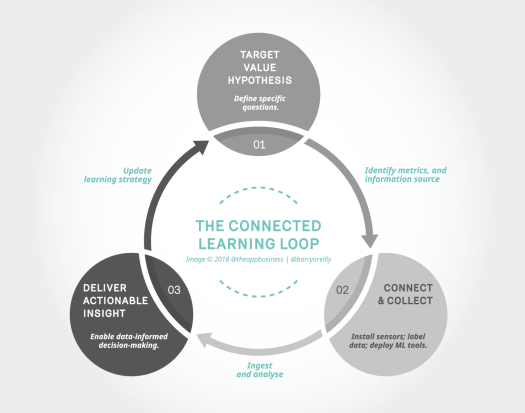 Connected Learning Loop