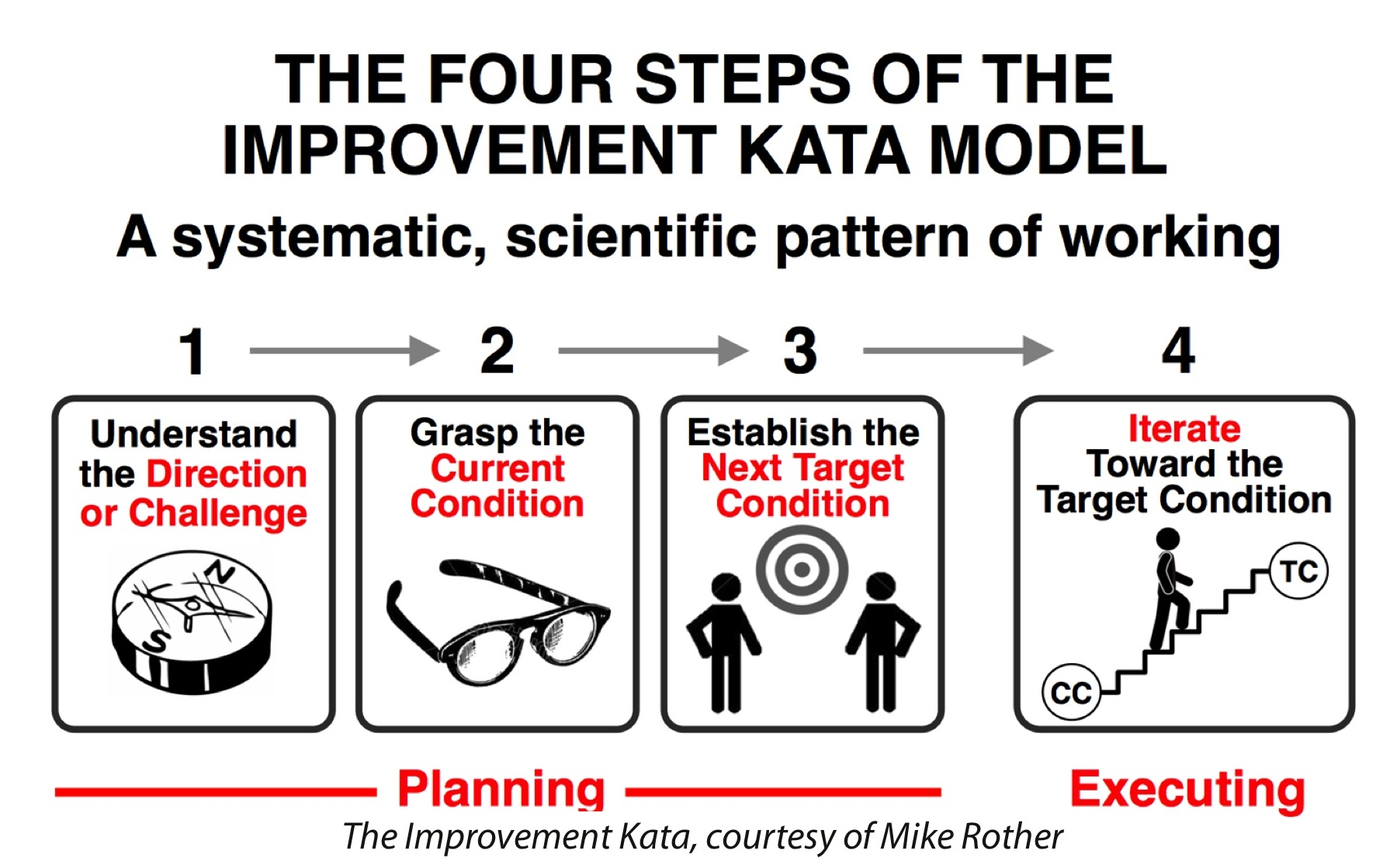 Experience Report Katacon The First And Best Toyota Kata