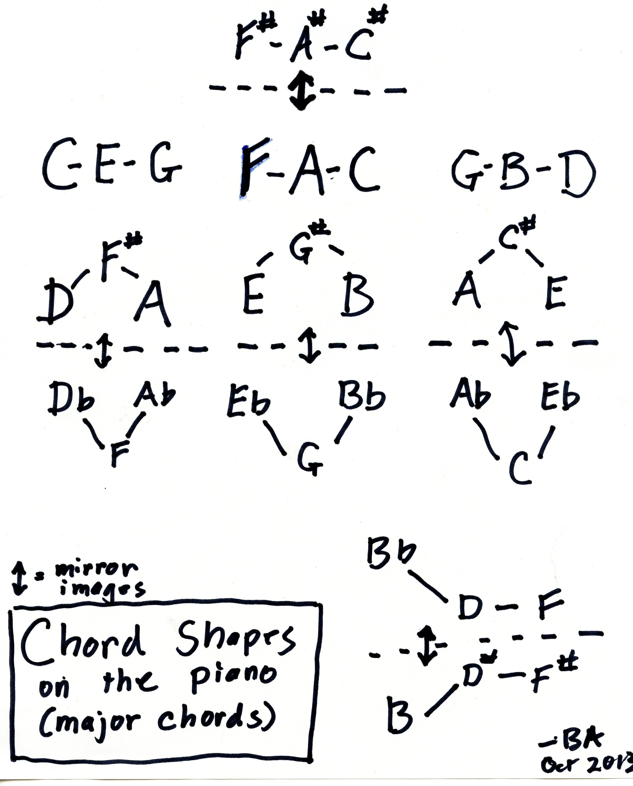 Shapes Of Major Chords On The Piano Diagram