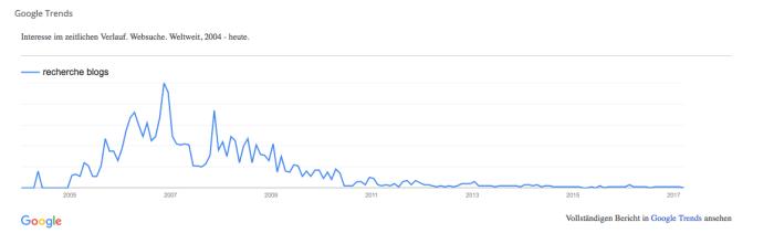 Google Trends Recherche Blogs