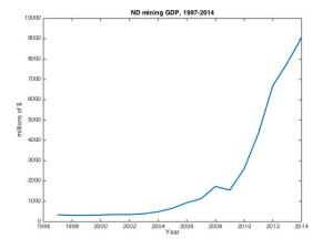 Nominal GDP for Mining sector