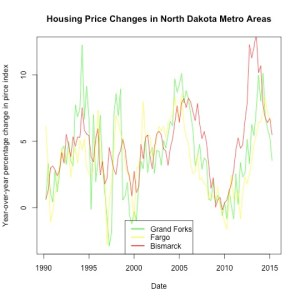 FHFA Price Index (y-o-y pc, 1990-2015) Bismarck, Fargo, Grand Forks, ND