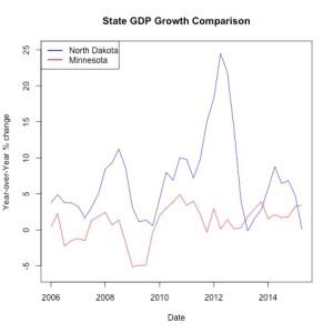 Percentage change state GDP (yoy) (BEA.gov)