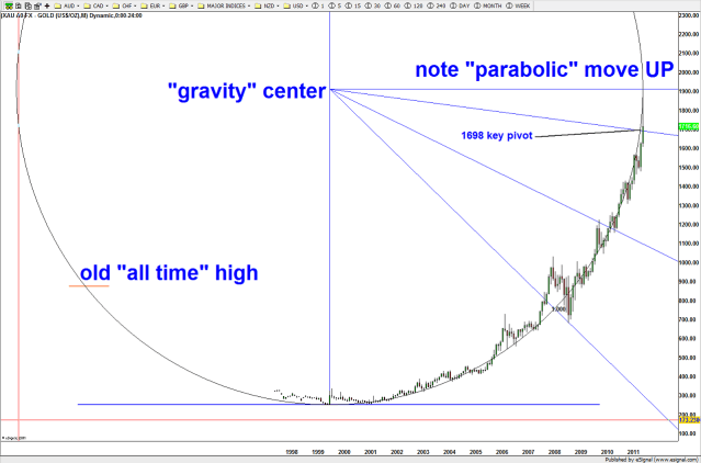 Parabolic move w/ gravity center noted ... if the correct geometry, the gravity center can be quite powerful resistance