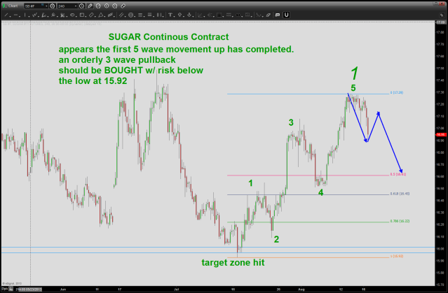 note, the nice 5 wave move UP from target area