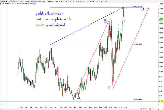 note, the forecasted pattern held for a potential major top. this was during the parabolic runs of gold and silver