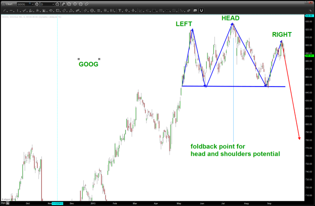 """classic"" head and shoulders appearing or not?"