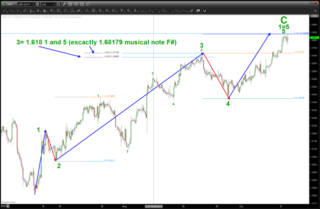 """Internals"" of the final wave. Note the symmetry of wave 1=wave 5 and 1.618 wave 1/5 = 3.  Very nice form, proportion here"