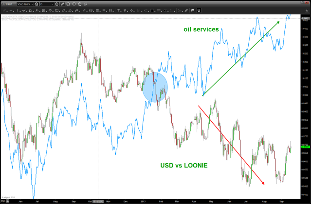 September 17 2013 LOONIE vs OSX daily