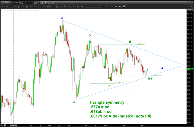daily chart of triangle ratio's and potentiality
