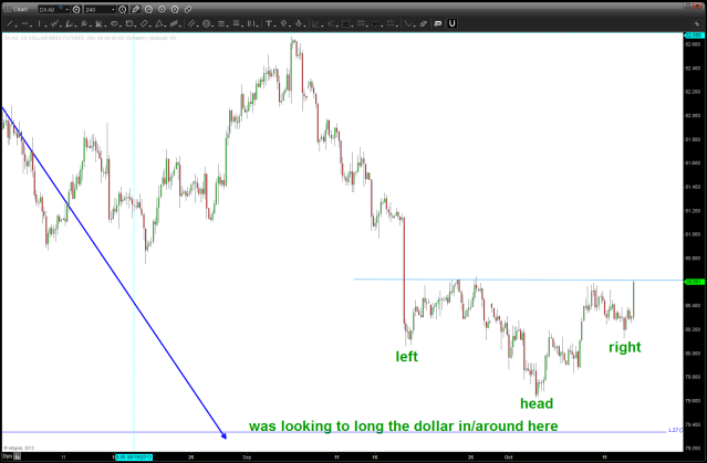 USD Inverse Head and Shoulders potential low in place
