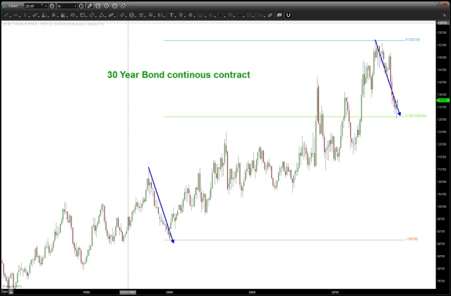 30 year continuous contract found major support ... a dead cat bounce or another move  to higher prices .. .stay tuned
