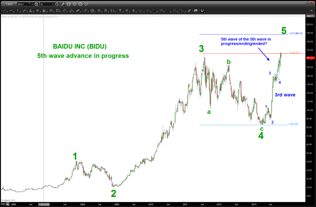 BIDU 5 wave count