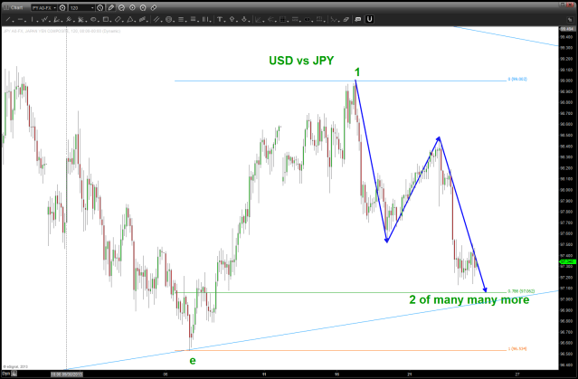 GATE and BUY USD vs JPY ..