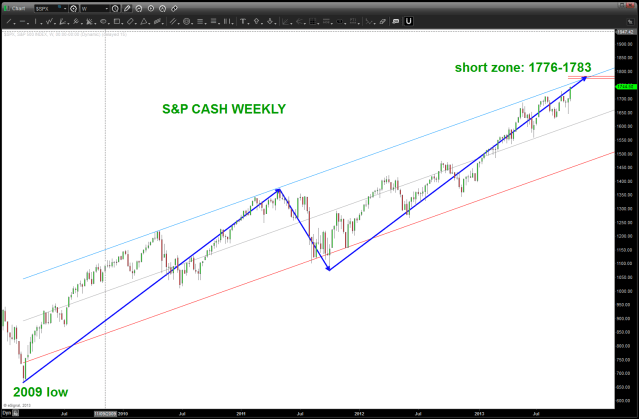 WEEKLY S&P CASH SELL TARGETS