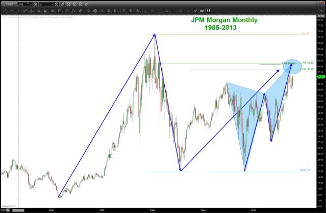 JPM sell pattern
