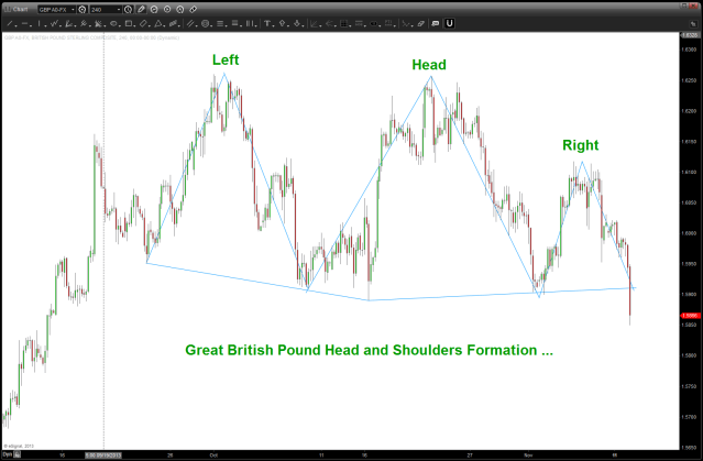 Potential Neckline Break and Head and Shoulders Top
