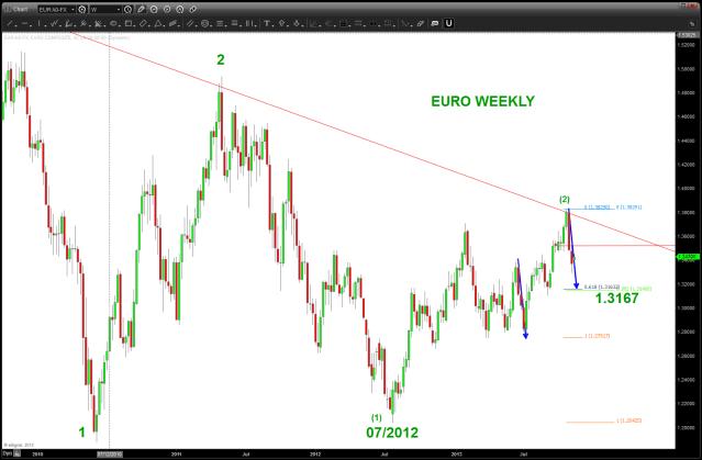 EURO WEEKLY