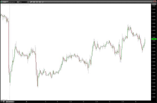 EURO 30 minute chart