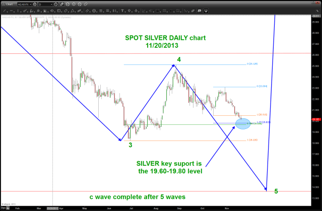 daily update showing the key level