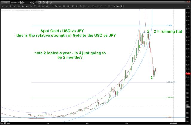 Relative Strength of Spot Gold vs USDJPY