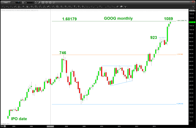 GOOG monthly