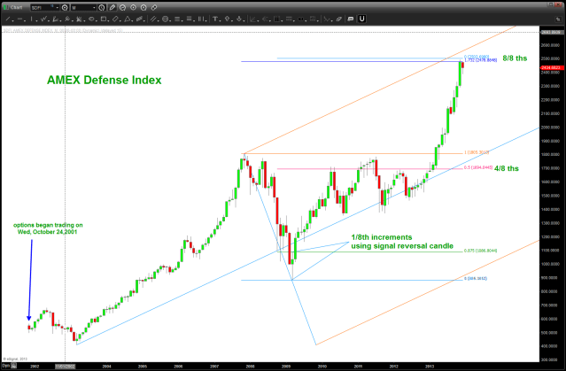 Defense Index ... SELL PATTERN complete or just a tad bit higher