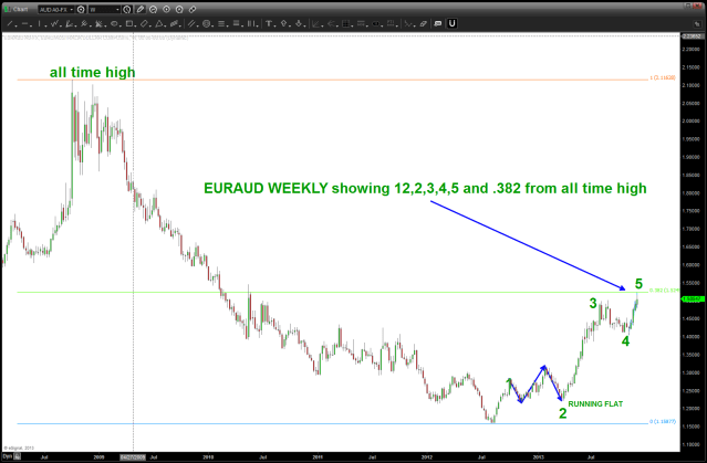 EURAUD showing 1,2,3,4,5 and .382 retracement
