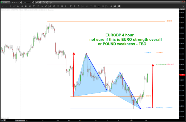 EURGBP a little higher w/ strong resistance at .8420