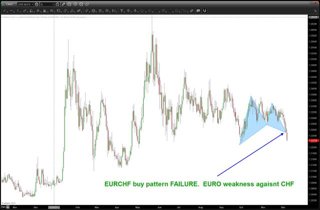 EURCHF BUY pattern failure