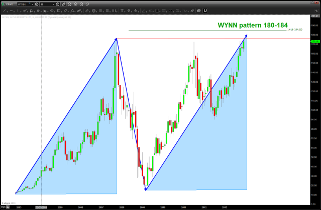 WYNN Pattern Complete at 180-184