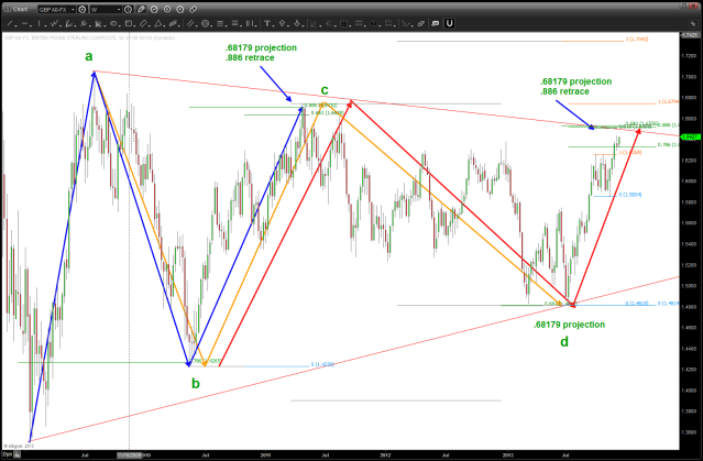 GBP last target for the triangle thesis