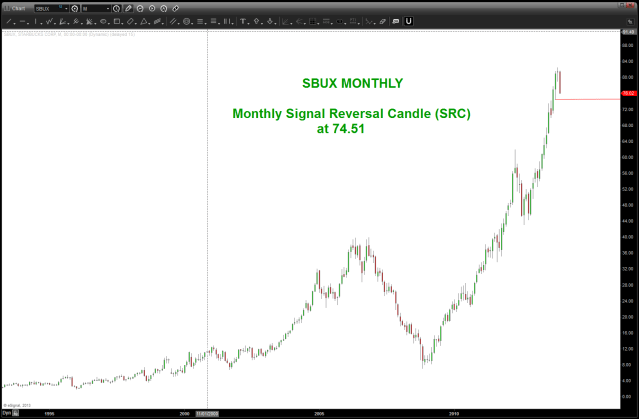 SBUX SELL SIGNAL monthly approaching